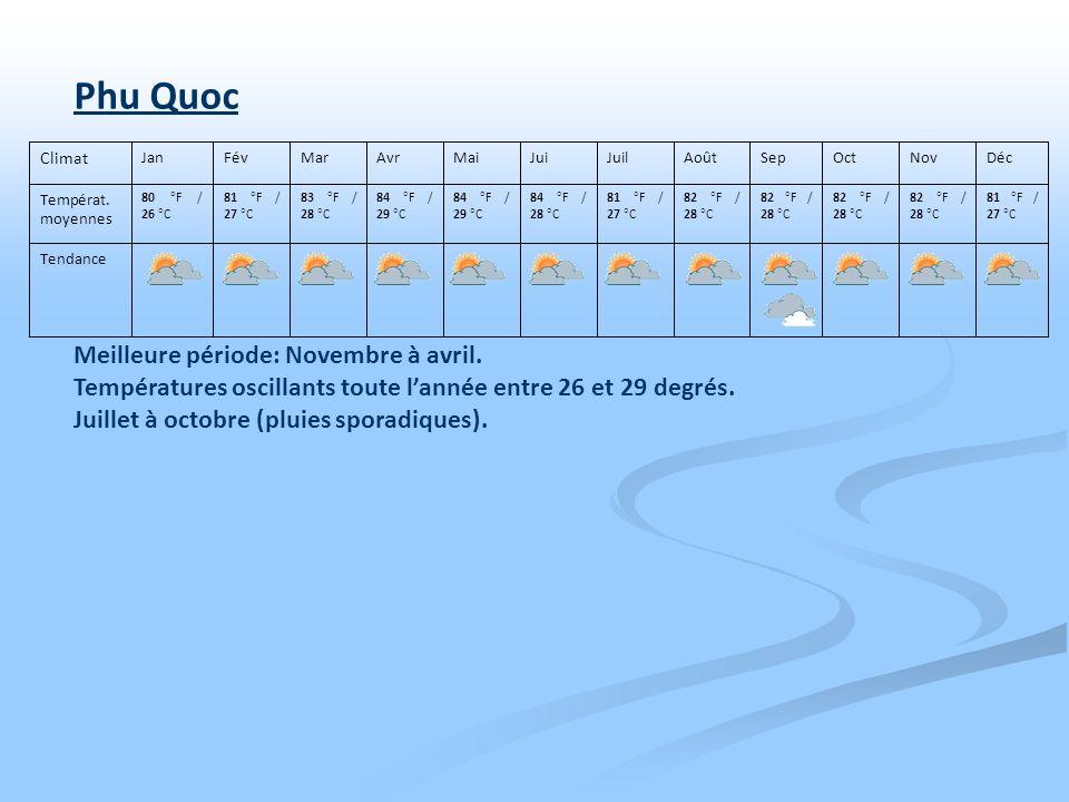 Meilleure période: Novembre à avril. Températures oscillants toute lannée entre 26 et 29 degrés. Juillet à octobre (pluies sporadiques). Tendance 81 °