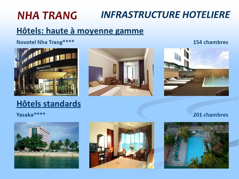 NHA TRANG Hôtels: haute à moyenne gamme Novotel Nha Trang**** 154 chambres Yasaka**** 201 chambres Hôtels standards INFRASTRUCTURE HOTELIERE
