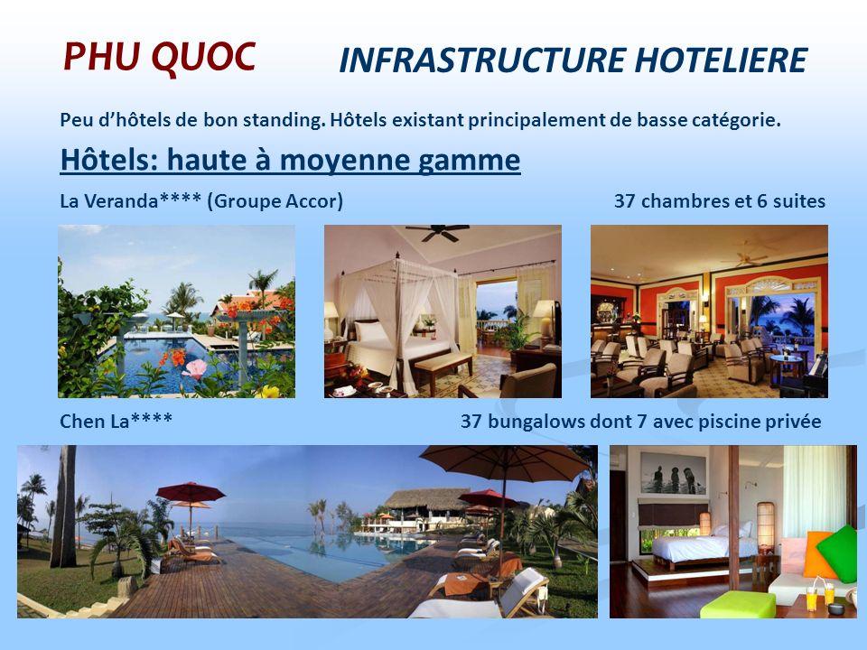 INFRASTRUCTURE HOTELIERE PHU QUOC Peu dhôtels de bon standing. Hôtels existant principalement de basse catégorie. La Veranda**** (Groupe Accor) 37 cha
