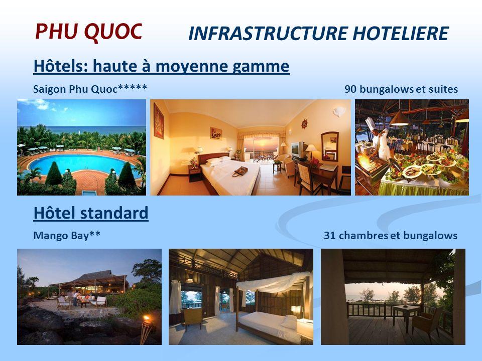 INFRASTRUCTURE HOTELIERE PHU QUOC Hôtels: haute à moyenne gamme Saigon Phu Quoc***** 90 bungalows et suites Hôtel standard Mango Bay** 31 chambres et