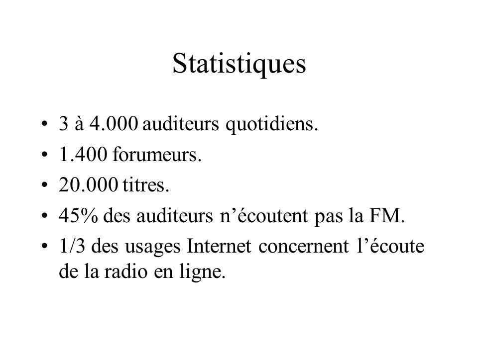 Statistiques 3 à 4.000 auditeurs quotidiens. 1.400 forumeurs. 20.000 titres. 45% des auditeurs nécoutent pas la FM. 1/3 des usages Internet concernent