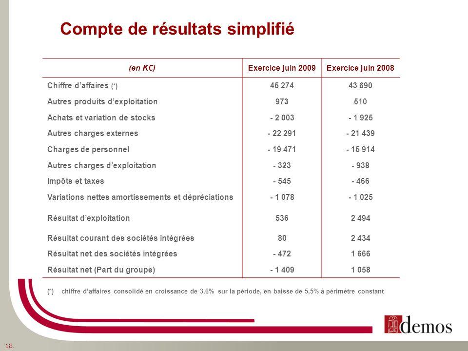 Compte de résultats simplifié (en K)Exercice juin 2009Exercice juin 2008 Chiffre daffaires (*) 45 27443 690 Autres produits dexploitation973510 Achats