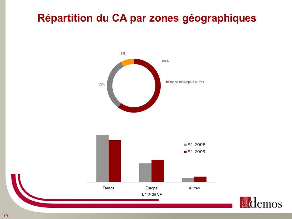 Répartition du CA par zones géographiques 19. En % du CA