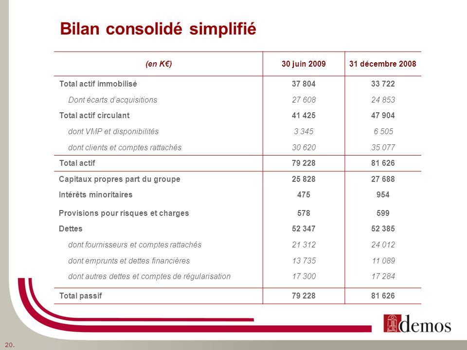 Bilan consolidé simplifié (en K)30 juin 200931 décembre 2008 Total actif immobilisé37 80433 722 Dont écarts dacquisitions27 60824 853 Total actif circ