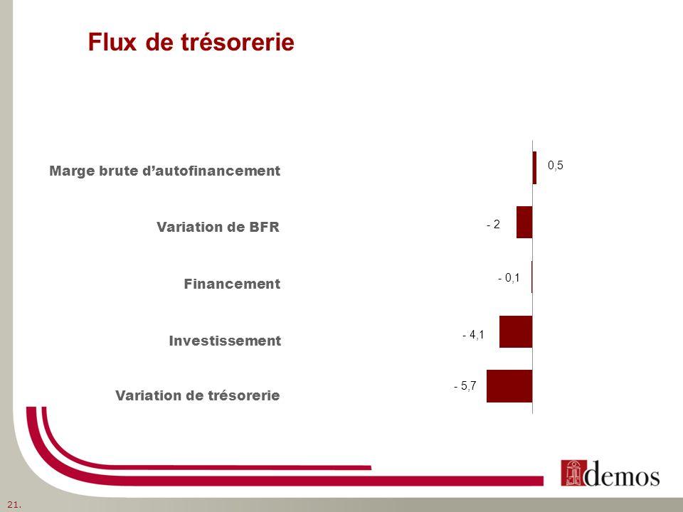 Flux de trésorerie Marge brute dautofinancement Variation de BFR Financement Investissement Variation de trésorerie - 4,1 - 2 21.