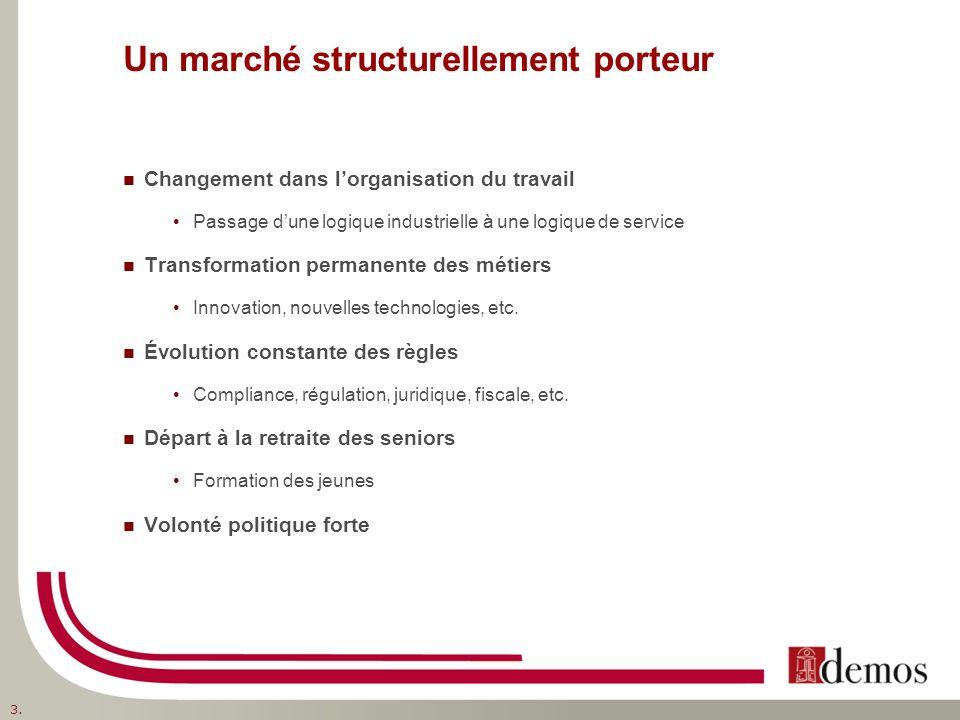 Un marché structurellement porteur Changement dans lorganisation du travail Passage dune logique industrielle à une logique de service Transformation permanente des métiers Innovation, nouvelles technologies, etc.