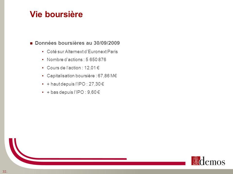 Vie boursière Données boursières au 30/09/2009 Coté sur Alternext dEuronext Paris Nombre dactions : 5 650 876 Cours de laction : 12,01 Capitalisation boursière : 67,86 M + haut depuis lIPO : 27,30 + bas depuis lIPO : 9,60 32.