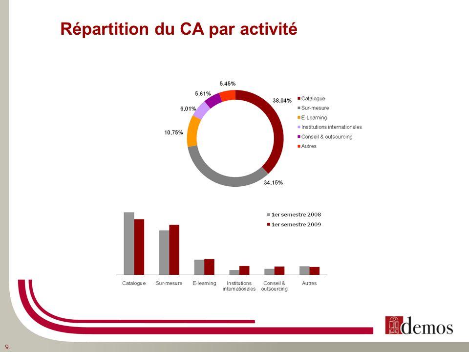 Répartition du CA par activité 9.