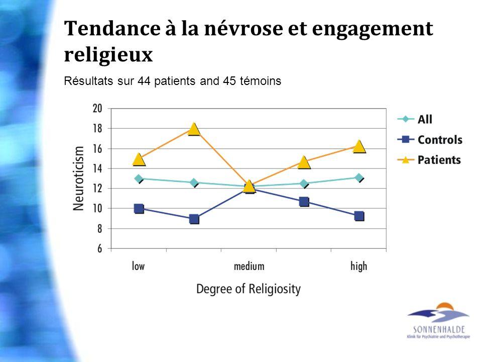 Tendance à la névrose et engagement religieux Résultats sur 44 patients and 45 témoins