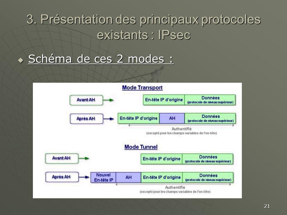 21 3. Présentation des principaux protocoles existants : IPsec Schéma de ces 2 modes : Schéma de ces 2 modes :