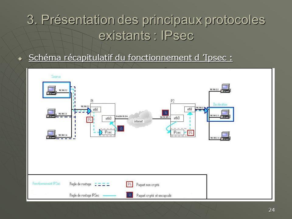 24 3. Présentation des principaux protocoles existants : IPsec Schéma récapitulatif du fonctionnement d Ipsec : Schéma récapitulatif du fonctionnement