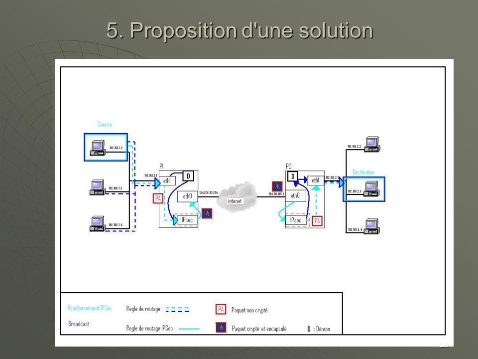 29 5. Proposition d'une solution