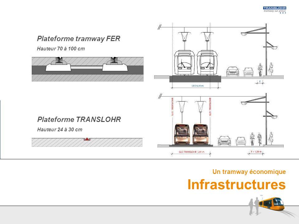Un tramway économique Infrastructures Plateforme tramway FER Hauteur 70 à 100 cm Plateforme TRANSLOHR Hauteur 24 à 30 cm