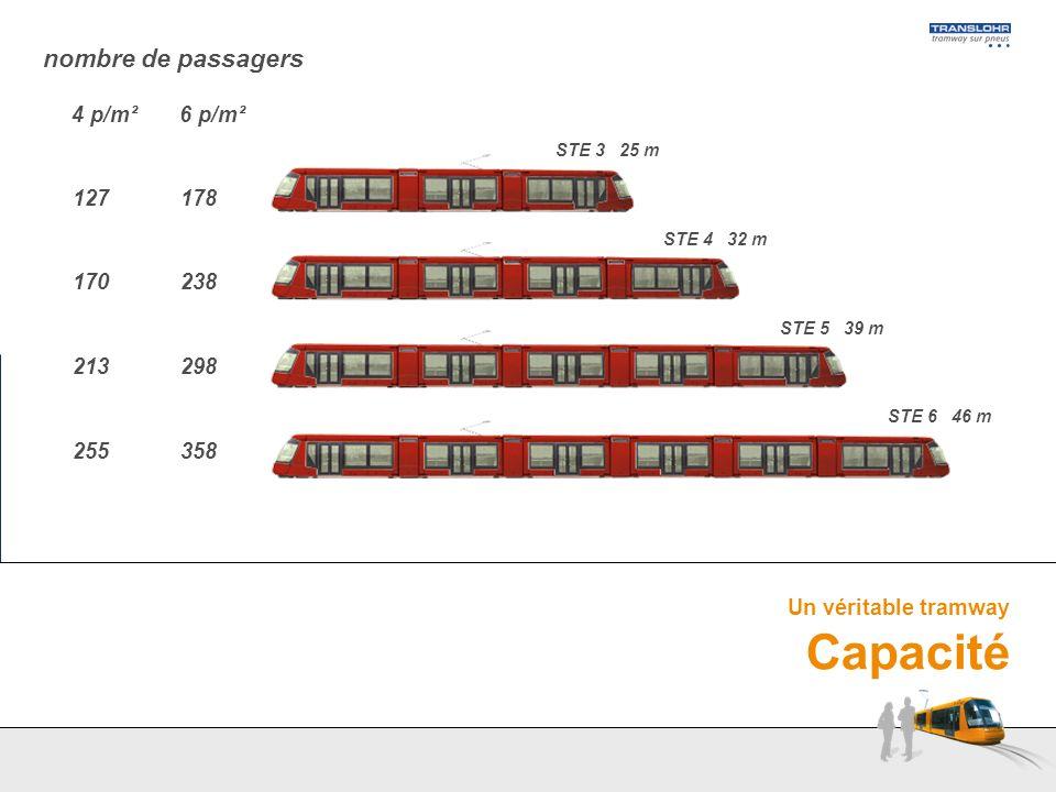 Un véritable tramway Capacité nombre de passagers 127 170 213 255 178 238 298 358 4 p/m²6 p/m² STE 5 39 m STE 6 46 m STE 3 25 m STE 4 32 m