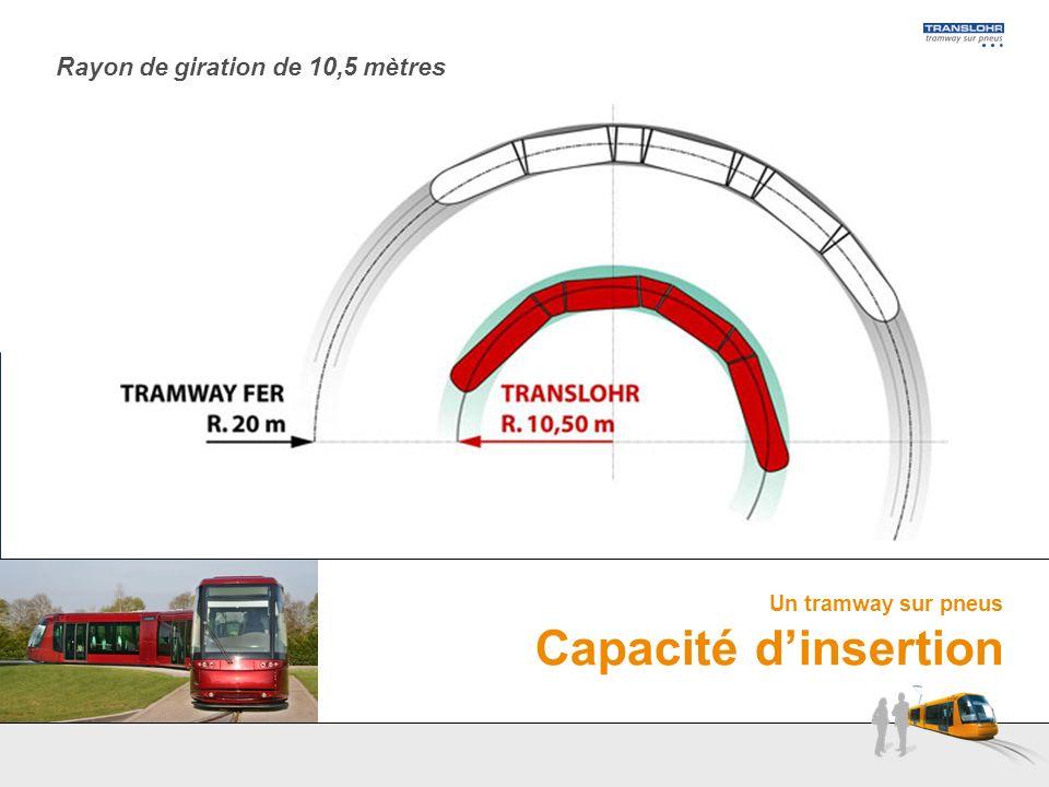 Un tramway sur pneus Capacité dinsertion Rayon de giration de 10,5 mètres