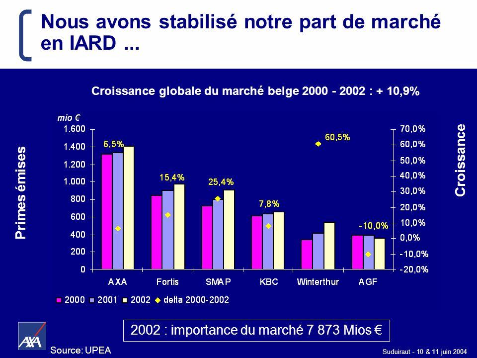 Suduiraut - 10 & 11 juin 2004 Nous avons stabilisé notre part de marché en IARD... Primes émises Croissance Croissance globale du marché belge 2000 -
