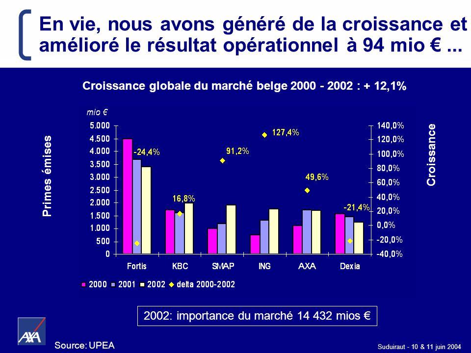 Suduiraut - 10 & 11 juin 2004 Primes émises Croissance Croissance globale du marché belge 2000 - 2002 : + 12,1% 2002: importance du marché 14 432 mios