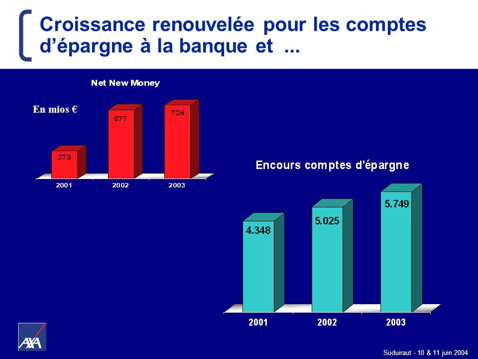 Suduiraut - 10 & 11 juin 2004 Croissance renouvelée pour les comptes dépargne à la banque et... En mios