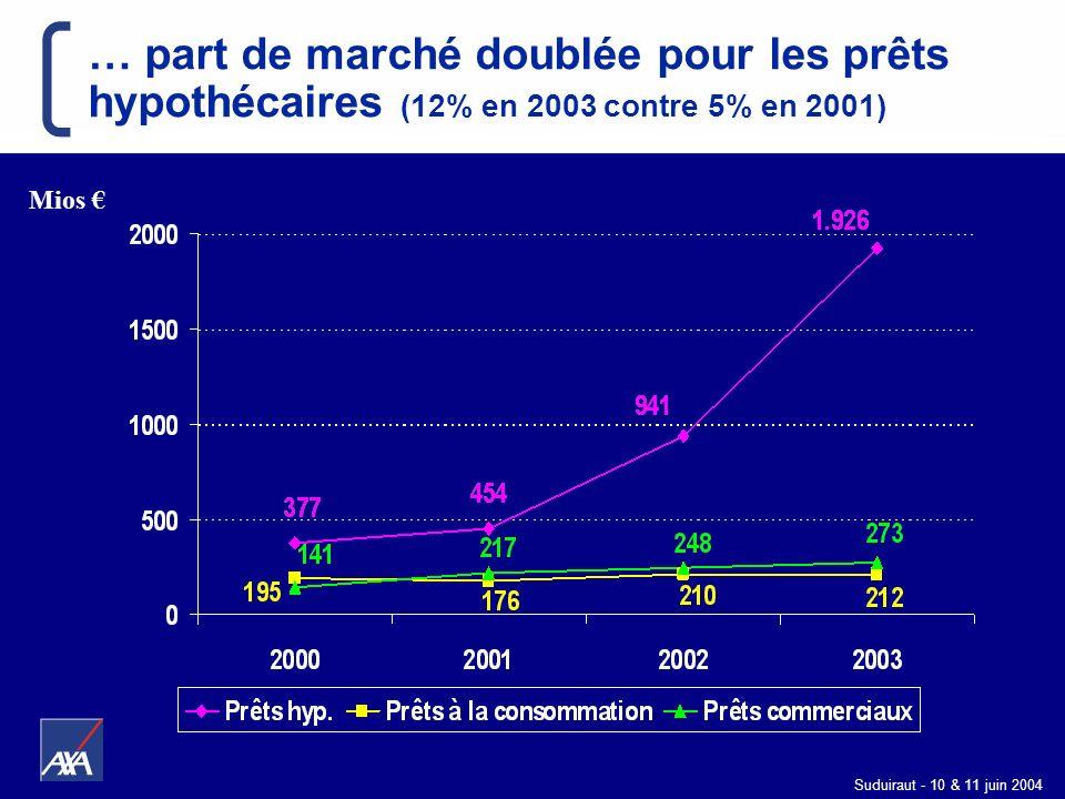 Suduiraut - 10 & 11 juin 2004 … part de marché doublée pour les prêts hypothécaires (12% en 2003 contre 5% en 2001) Mios
