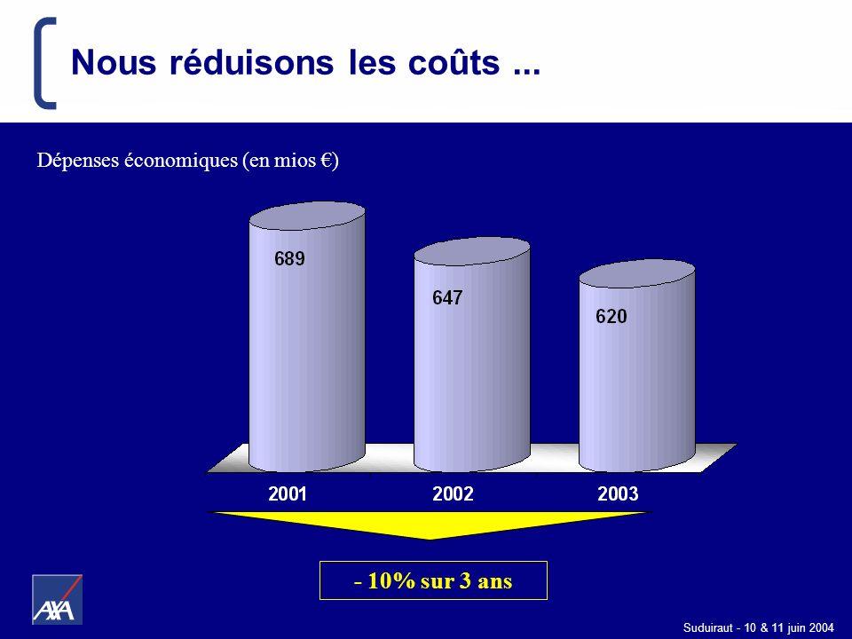 Suduiraut - 10 & 11 juin 2004 Nous réduisons les coûts... - 10% sur 3 ans Dépenses économiques (en mios )