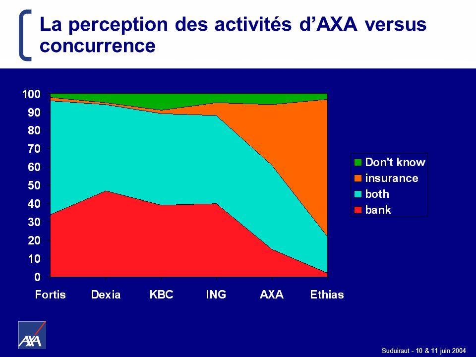Suduiraut - 10 & 11 juin 2004 La perception des activités dAXA versus concurrence