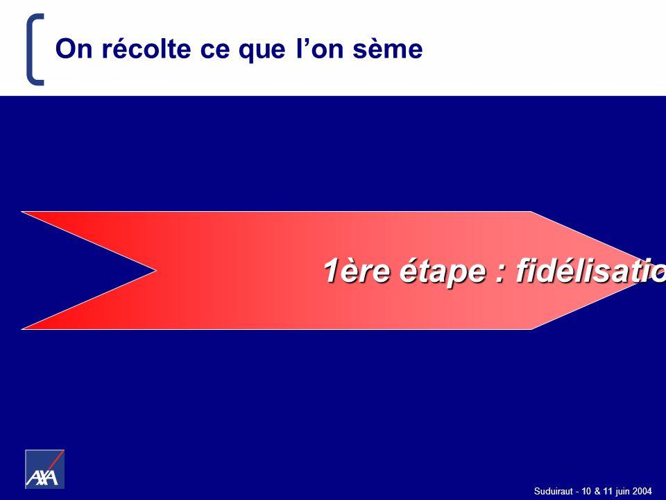 Suduiraut - 10 & 11 juin 2004 On récolte ce que lon sème 1ère étape : fidélisation 1ère étape : fidélisation