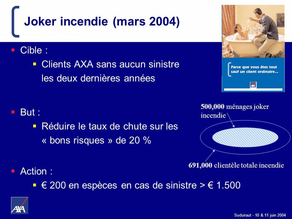 Suduiraut - 10 & 11 juin 2004 691,000 clientèle totale incendie 500,000 ménages joker incendie Joker incendie (mars 2004) Cible : Clients AXA sans auc