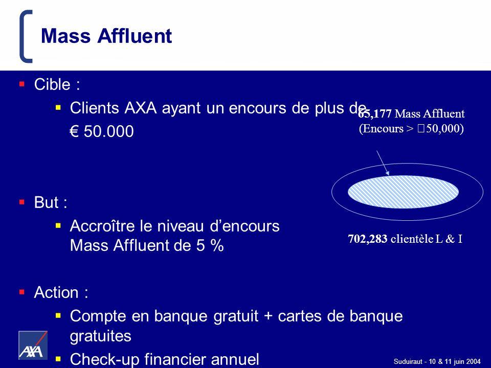 Suduiraut - 10 & 11 juin 2004 702,283 clientèle L & I 65,177 Mass Affluent (Encours > €50,000) Mass Affluent Cible : Clients AXA ayant un encours de p