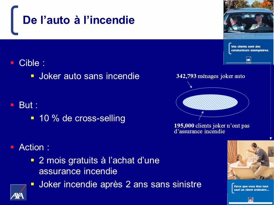 Suduiraut - 10 & 11 juin 2004 195,000 clients joker nont pas dassurance incendie 342,793 ménages joker auto De lauto à lincendie Cible : Joker auto sa