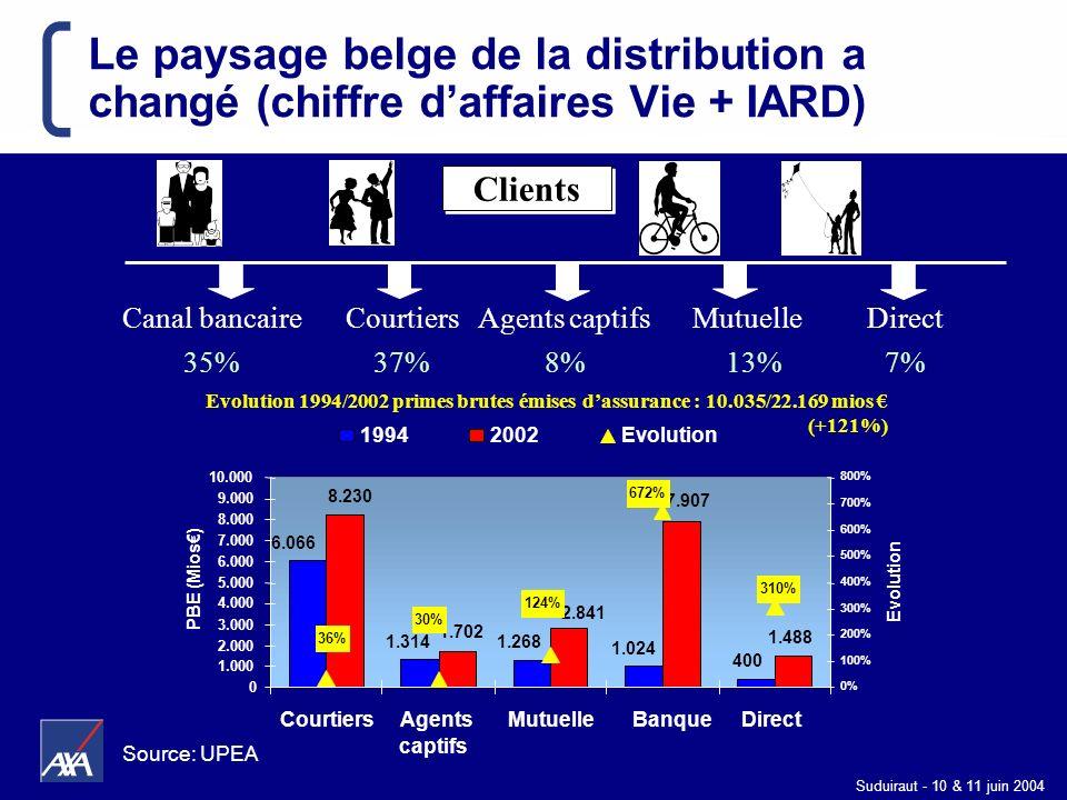 Suduiraut - 10 & 11 juin 2004 Clients Courtiers 37% Canal bancaire 35% Agents captifs 8% Mutuelle 13% Direct 7% 1.488 400 1.024 1.2681.314 6.066 8.230
