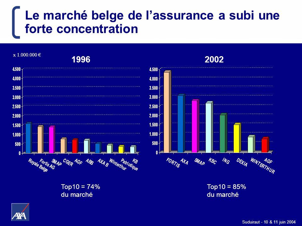 Suduiraut - 10 & 11 juin 2004 Top10 = 74% du marché Top10 = 85% du marché x 1.000.000 19962002 Le marché belge de lassurance a subi une forte concentr