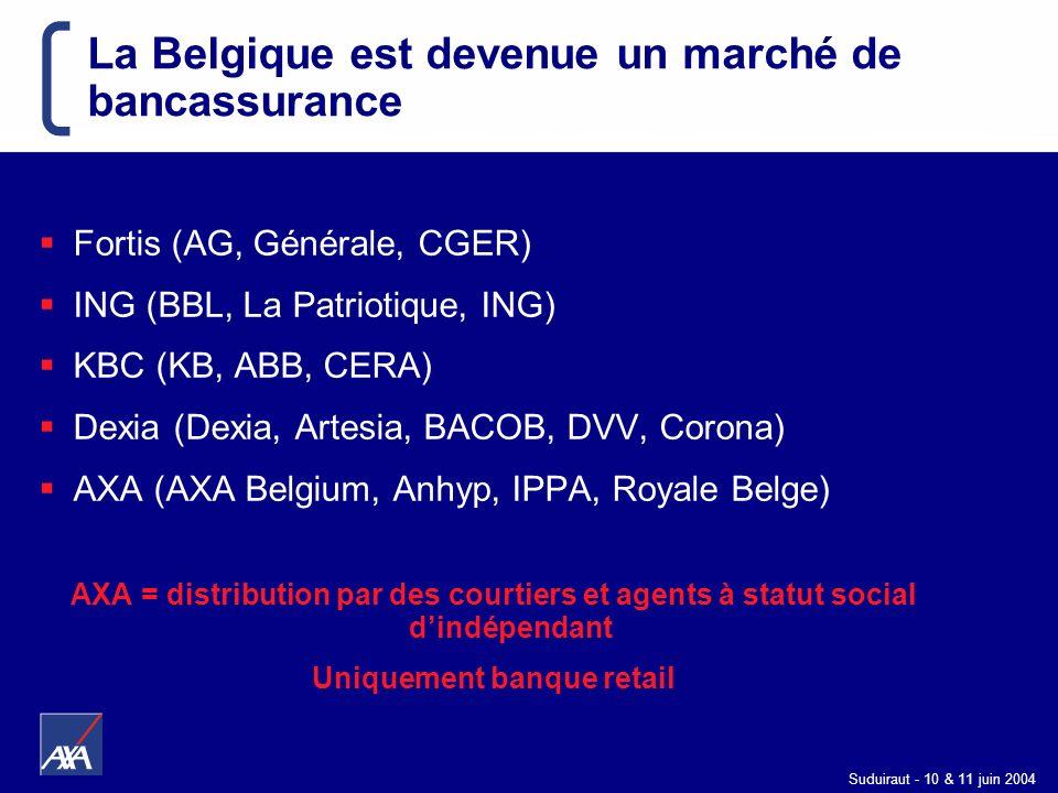 Suduiraut - 10 & 11 juin 2004 La Belgique est devenue un marché de bancassurance Fortis (AG, Générale, CGER) ING (BBL, La Patriotique, ING) KBC (KB, A