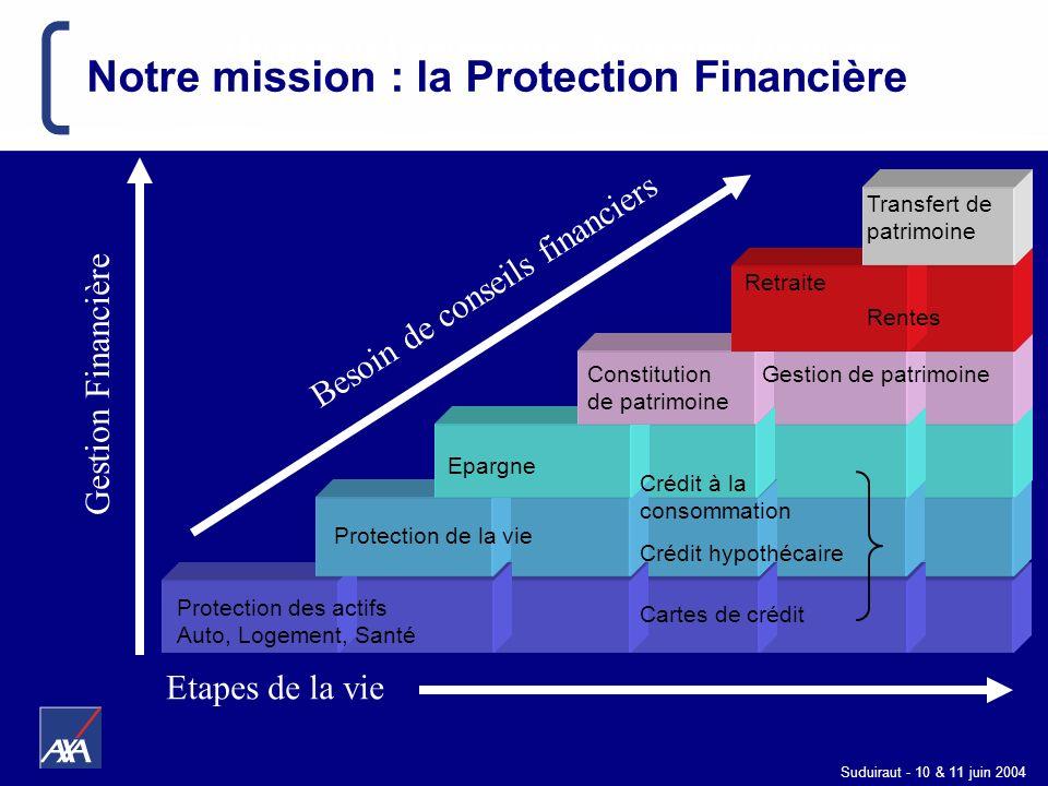 Suduiraut - 10 & 11 juin 2004 Gestion Financière Besoin de conseils financiers Mission de lentreprise : Protection financière Transfert de patrimoine