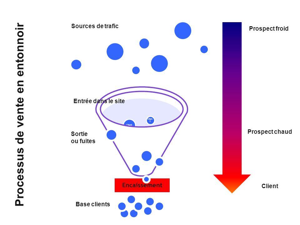 Encaissement Client Prospect froid Client Sources de trafic Processus de vente en entonnoir Entrée dans le site Sortie ou fuites Base clients Prospect