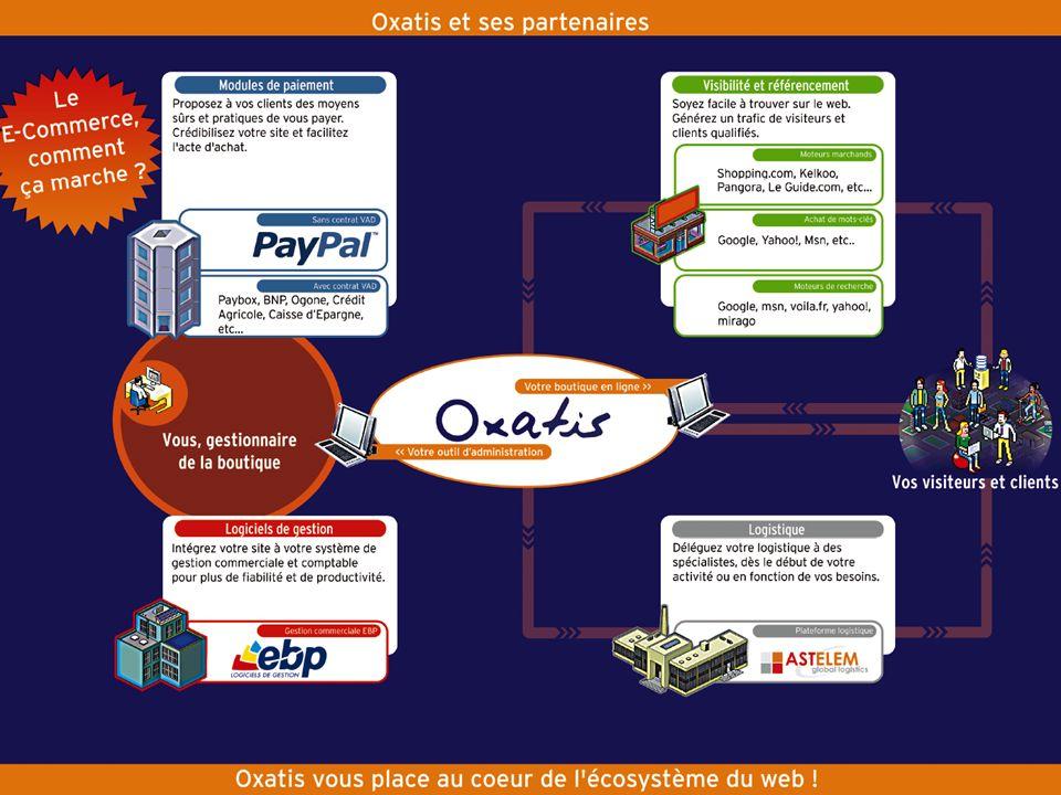 24h chrono pour ouvrir votre boutique en ligne Oxatis vous place au cœur de l'écosystème du web