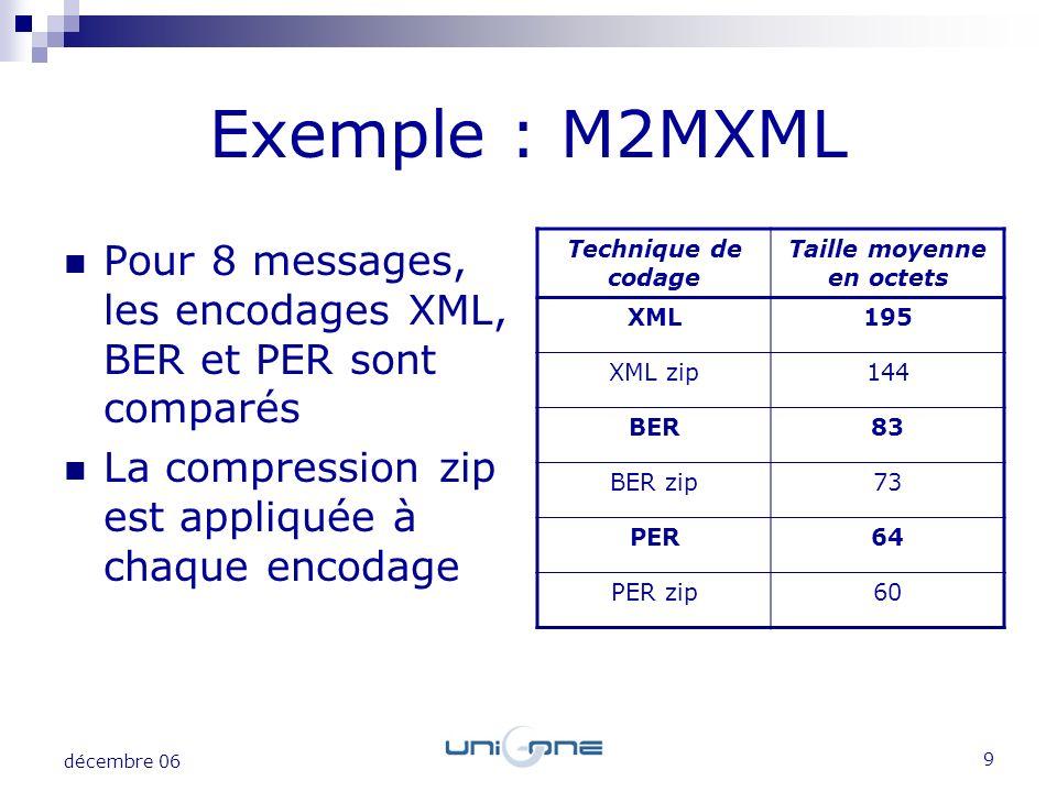 9 décembre 06 Exemple : M2MXML Pour 8 messages, les encodages XML, BER et PER sont comparés La compression zip est appliquée à chaque encodage Techniq