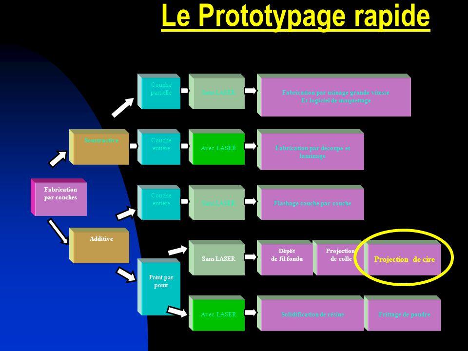 Le Prototypage rapide Frittage de poudre Projection de cire Projection de colle Fabrication par couches Soustractive Avec LASER Couche entièreFabricat
