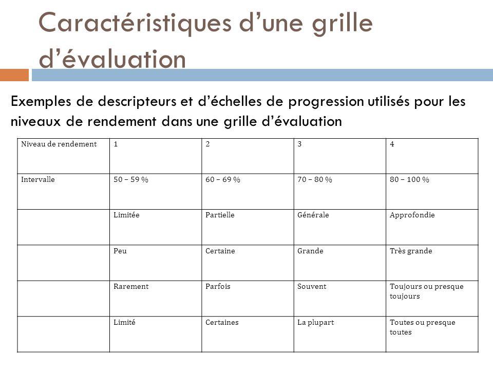 Caractéristiques dune grille dévaluation Exemples de descripteurs et déchelles de progression utilisés pour les niveaux de rendement dans une grille d