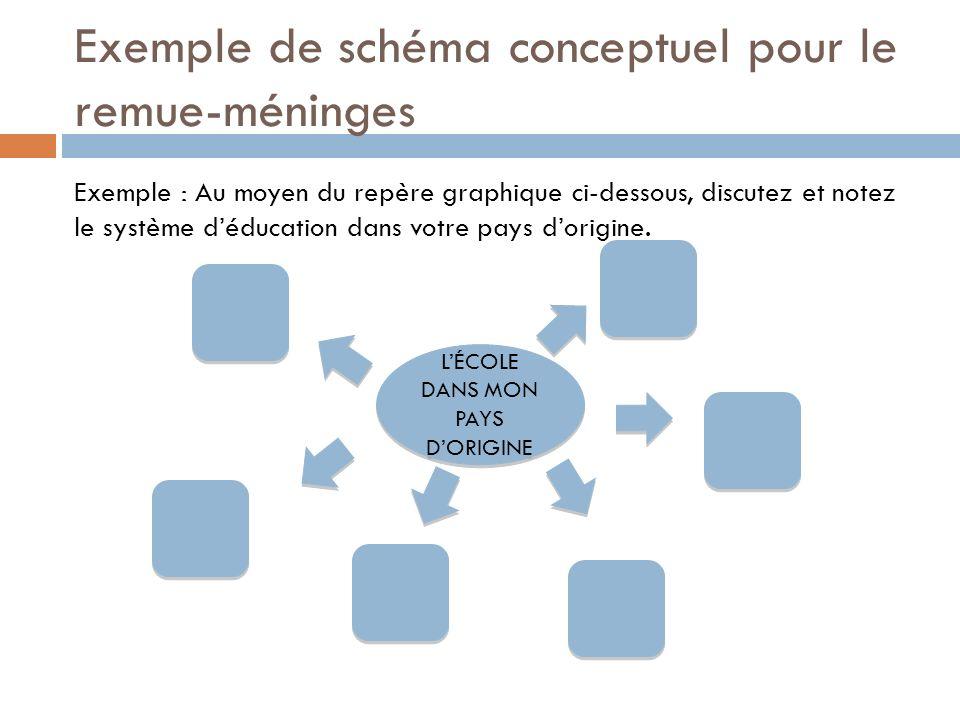 Exemple de schéma conceptuel pour le remue-méninges Exemple : Au moyen du repère graphique ci-dessous, discutez et notez le système déducation dans vo