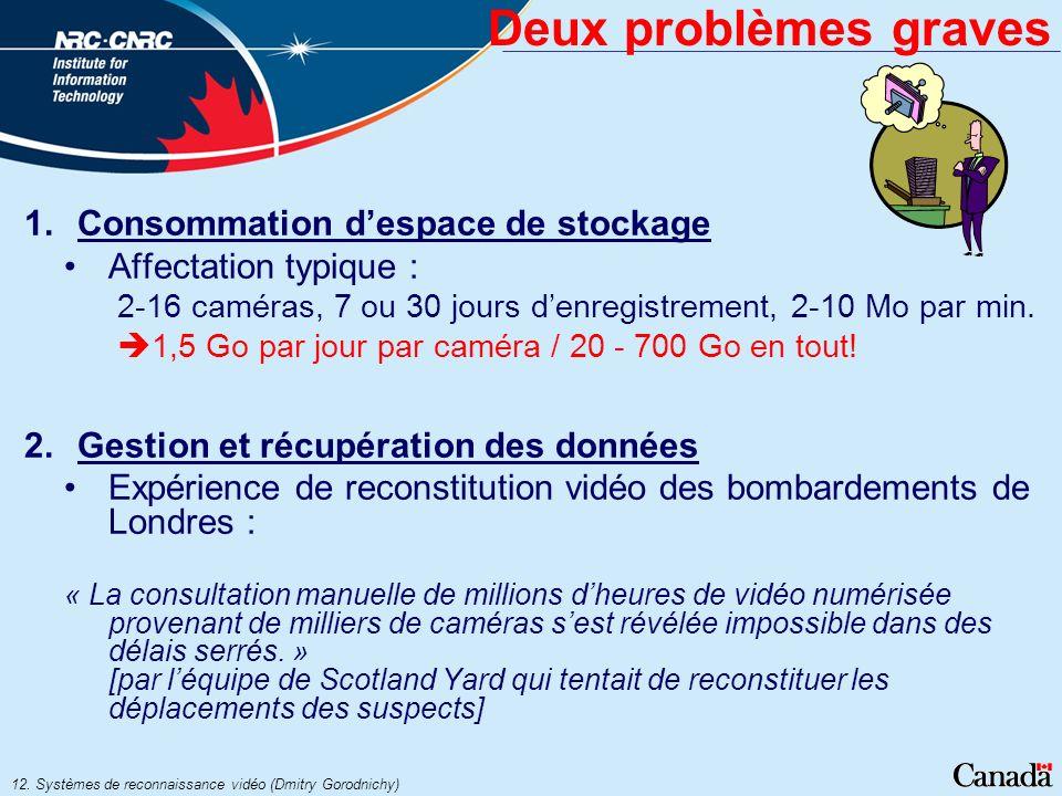 12. Systèmes de reconnaissance vidéo (Dmitry Gorodnichy) Deux problèmes graves 1.Consommation despace de stockage Affectation typique : 2-16 caméras,