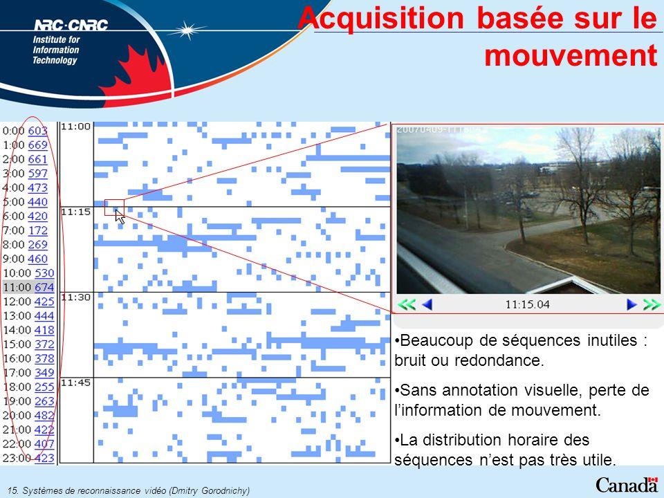 15. Systèmes de reconnaissance vidéo (Dmitry Gorodnichy) Acquisition basée sur le mouvement Beaucoup de séquences inutiles : bruit ou redondance. Sans