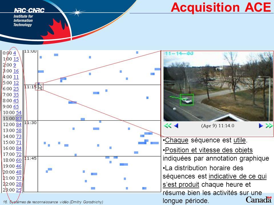 16. Systèmes de reconnaissance vidéo (Dmitry Gorodnichy) Acquisition ACE Chaque séquence est utile. Position et vitesse des objets indiquées par annot