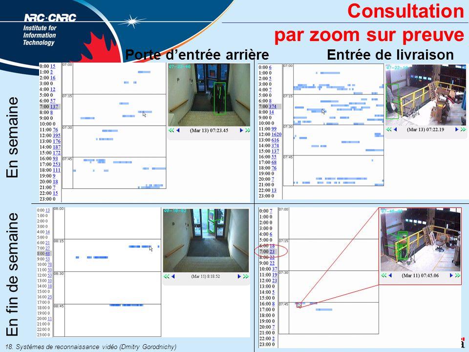 18. Systèmes de reconnaissance vidéo (Dmitry Gorodnichy) Consultation par zoom sur preuve Entrée de livraisonPorte dentrée arrière En semaine En fin d