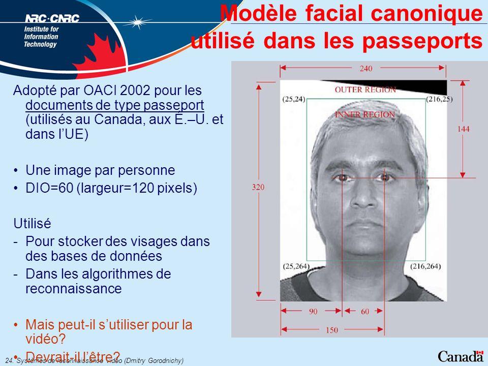 24. Systèmes de reconnaissance vidéo (Dmitry Gorodnichy) Modèle facial canonique utilisé dans les passeports Adopté par OACI 2002 pour les documents d
