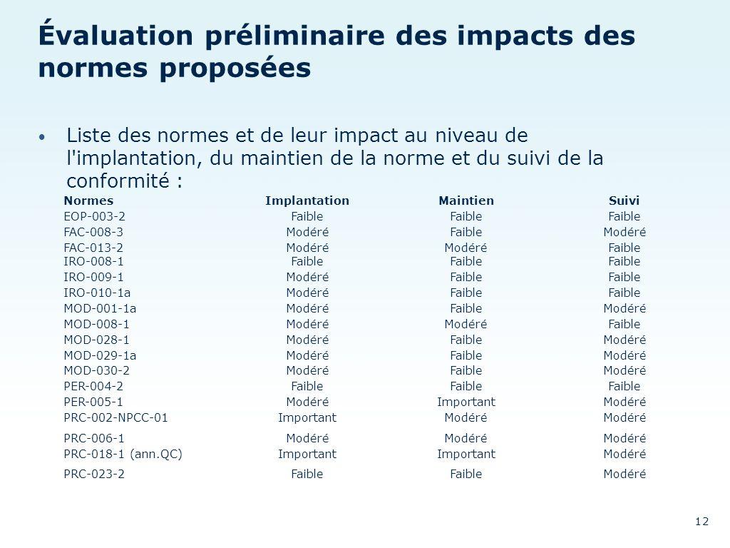 Évaluation préliminaire des impacts des normes proposées Liste des normes et de leur impact au niveau de l'implantation, du maintien de la norme et du