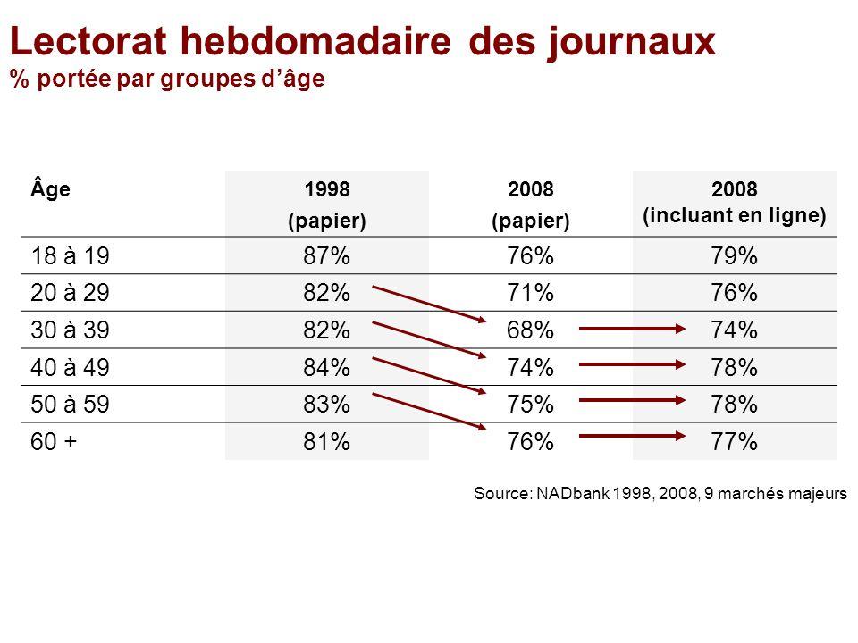 Âge1998 (papier) 2008 (papier) 2008 (incluant en ligne) 18 à 1987%76%79% 20 à 2982%71%76% 30 à 3982%68%74% 40 à 4984%74%78% 50 à 5983%75%78% 60 +81%76%77% Lectorat hebdomadaire des journaux % portée par groupes dâge Source: NADbank 1998, 2008, 9 marchés majeurs