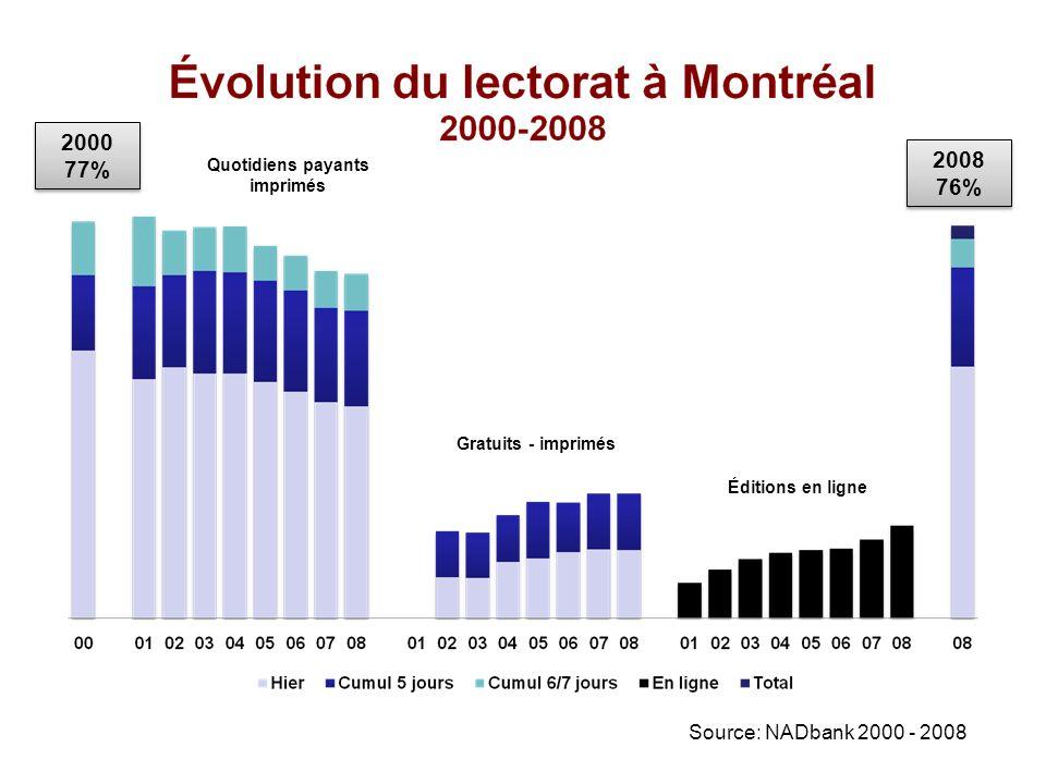 Quotidiens payants imprimés Gratuits - imprimés Éditions en ligne 2000 77% 2008 76%