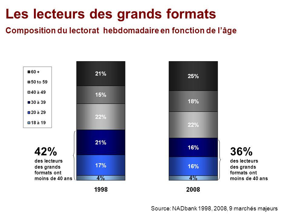 Les lecteurs des grands formats Composition du lectorat hebdomadaire en fonction de lâge 36% des lecteurs des grands formats ont moins de 40 ans Source: NADbank 1998, 2008, 9 marchés majeurs 42% des lecteurs des grands formats ont moins de 40 ans