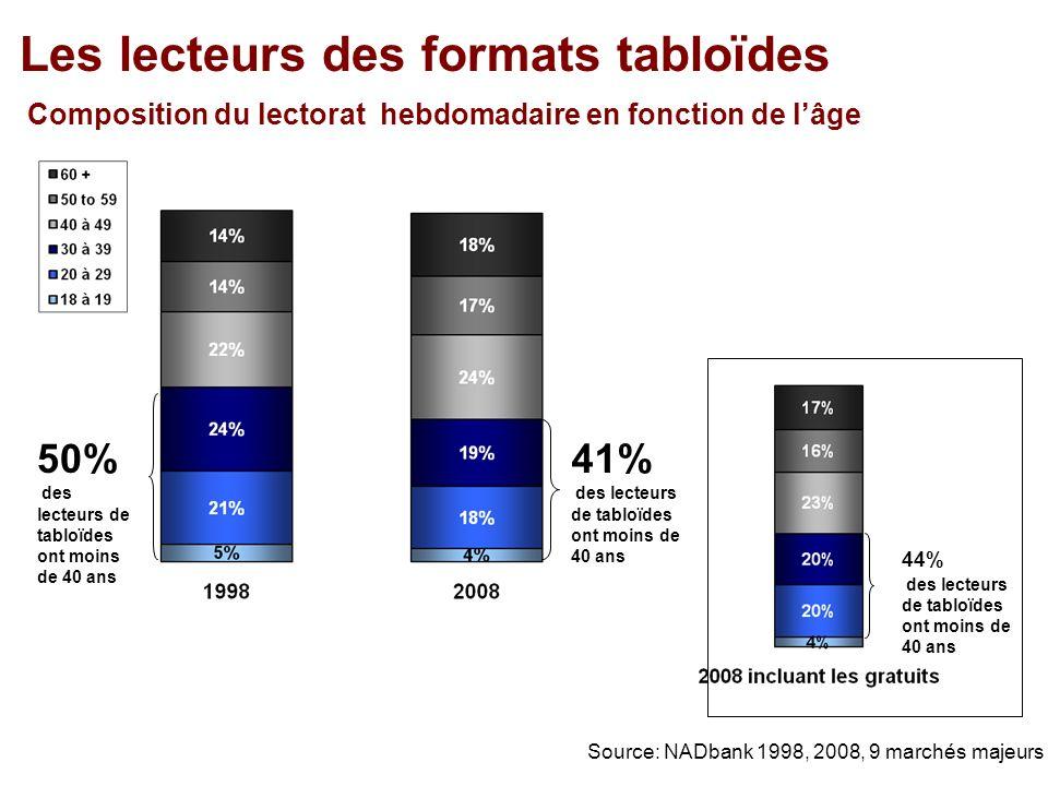 Les lecteurs des formats tabloïdes Composition du lectorat hebdomadaire en fonction de lâge 41% des lecteurs de tabloïdes ont moins de 40 ans Source: NADbank 1998, 2008, 9 marchés majeurs 44% des lecteurs de tabloïdes ont moins de 40 ans 50% des lecteurs de tabloïdes ont moins de 40 ans