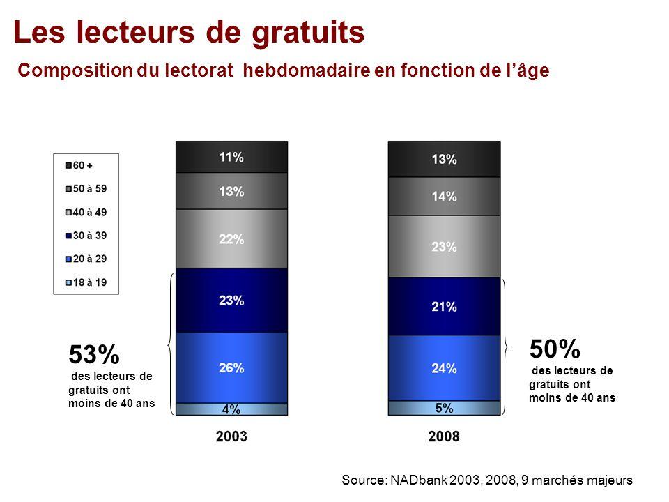 Les lecteurs de gratuits Composition du lectorat hebdomadaire en fonction de lâge 50% des lecteurs de gratuits ont moins de 40 ans Source: NADbank 2003, 2008, 9 marchés majeurs 53% des lecteurs de gratuits ont moins de 40 ans